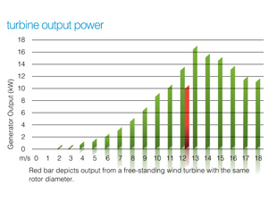 Wind Turbine Output Power